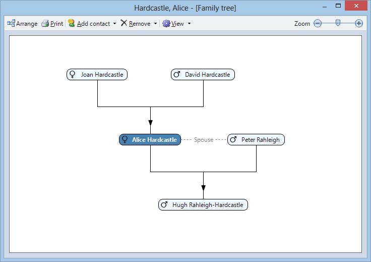 Cpms Wiki Family Tree Diagram